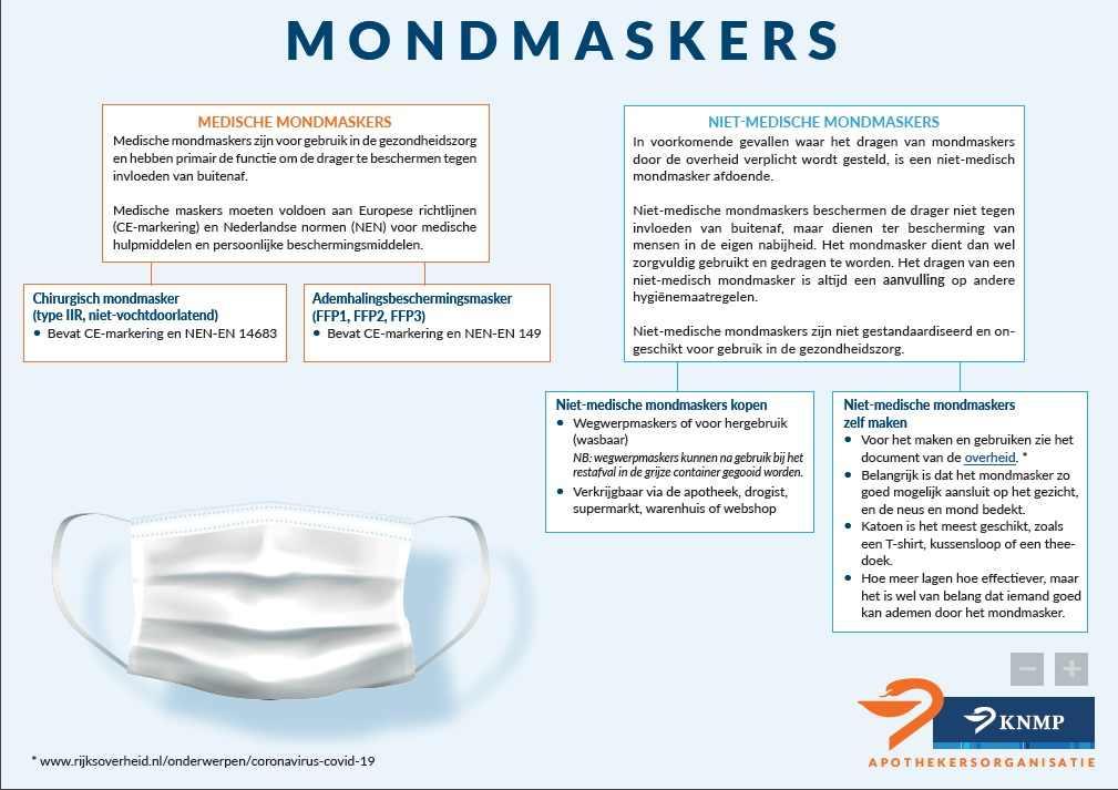FFP2 Masker kopen Gecertificeerd (KN95) 1